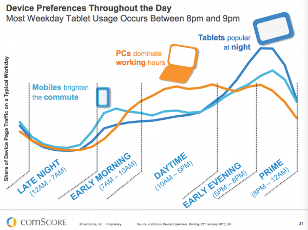 Mobile Device Preferences or Usage during the Day
